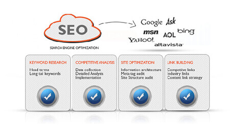 SEO Agency in Bangalore | Best SEO Services in Bangalore - Diggdigital